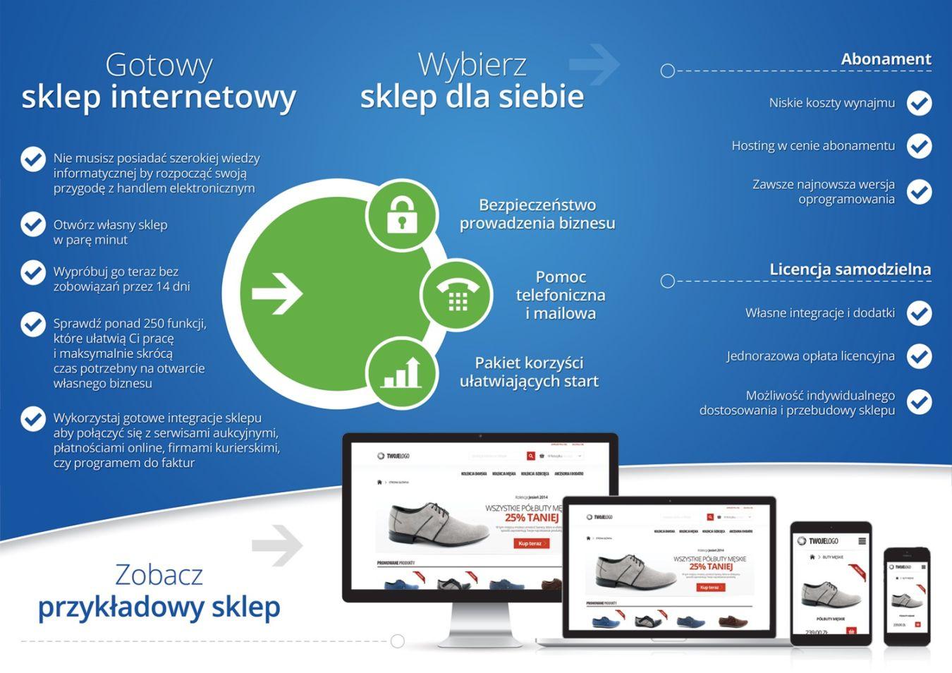 Jak Zalozyc Sklep Internetowy Biznes E Commerce I E Sklep Wlasnybiznes Pl